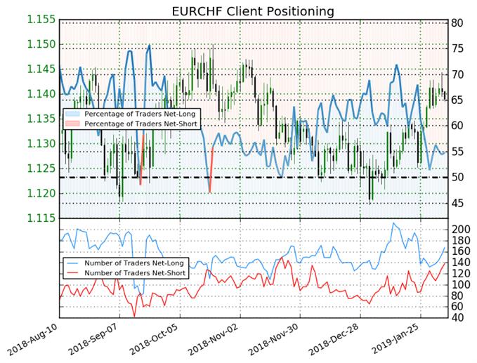 تجاه أسعار اليورو مقابل الفرنك حسب مؤشر ميول التداول