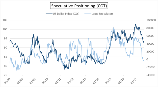 Cot Us Dollar Index Dxy Large Specs Add To Net Short Could Prove Be Untimely