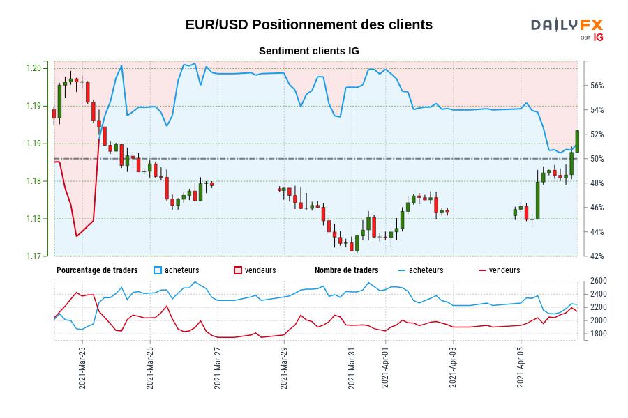 EUR/USD SENTIMENT CLIENT IG : Les traders sont à la vente EUR/USD pour la première fois depuis mars 23, 2021 lorsque EUR/USD se négociait à 1,18.
