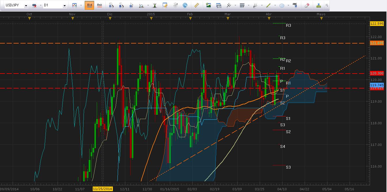 USD/JPY retrocede desde resistencia a la espera de las minutas del FOMC.