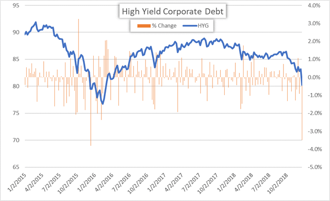 High Yield Corporate Debt Performance Price Chart