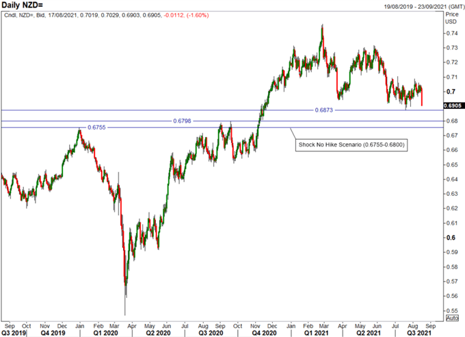 Covid Shock for RBNZ, What Now For NZD/USD?