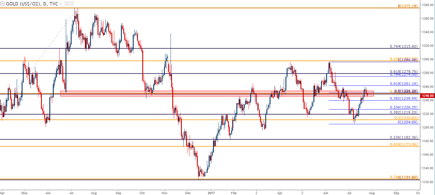Gold Prices Fall Through Confluent Support Ahead of FOMC