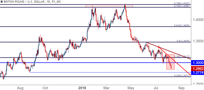 GBP/USD gbpusd daily price chart