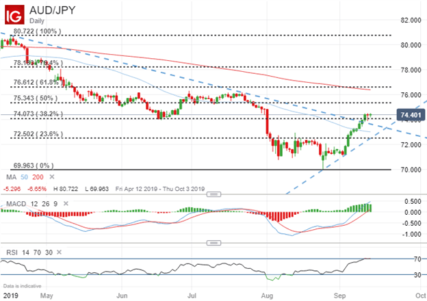 AUDJPY Price Chart Technical Analysis