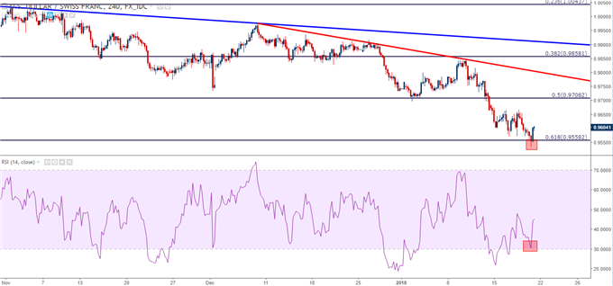 USD/CHF Four-Hour Chart with Diverging RSI