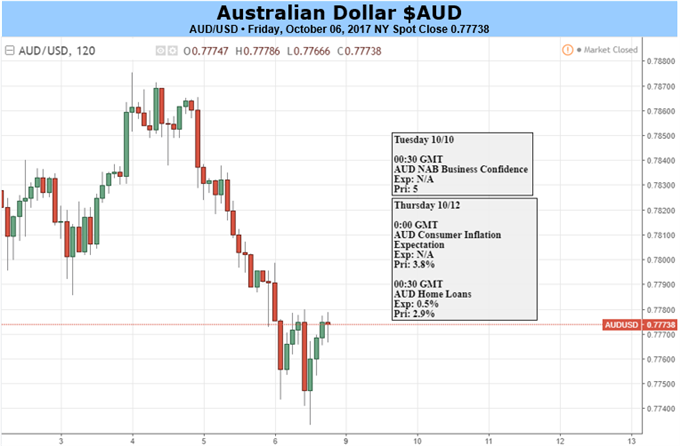 Australian Dollar Faces Hostile Backdrop, May Well Struggle