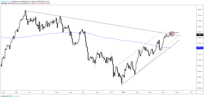 FTSE daily chart, t-line resistance