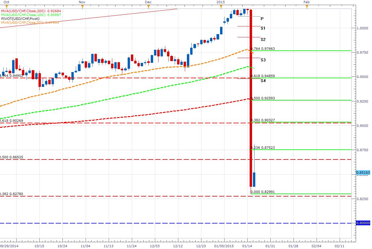El CHF se desacopla del euro y técnicamente vuelve a ser afín con el dólar