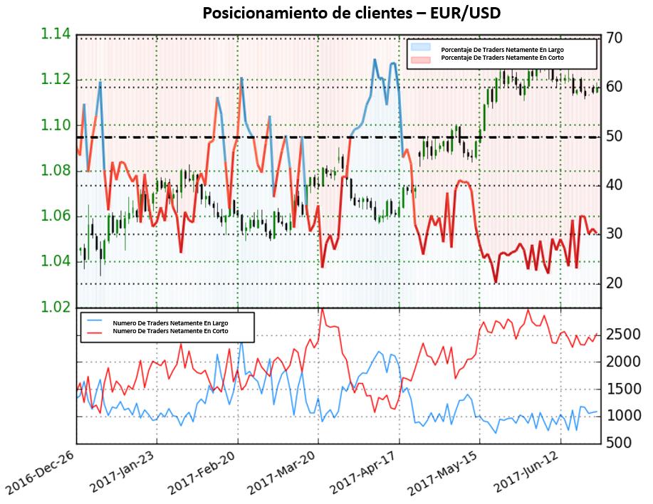 Posicionamiento da señales de fuerte perspectiva alcista para el EUR/USD