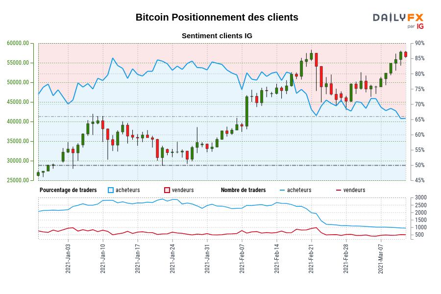 Bitcoin SENTIMENT CLIENT IG : Nos données montrent que les traders sont à l'achat moins depuis janv. 02 lorsque Bitcoin se négociait à 32175,37.