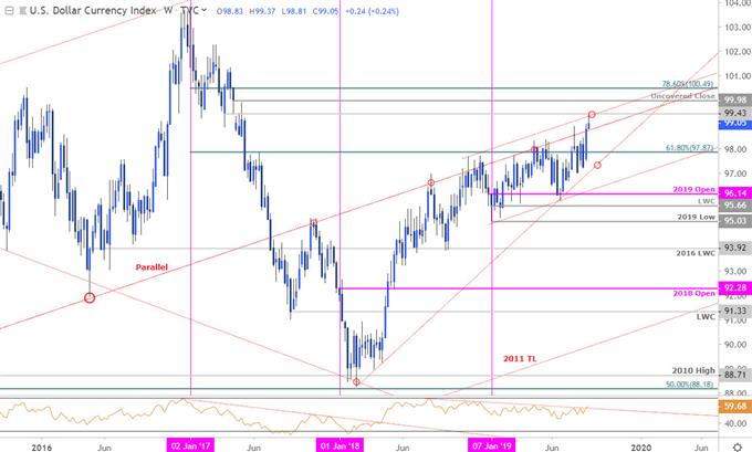 US Dollar Index Price Chart - DXY Dollar Index Weekly - Dollar Technical Trade Forecast