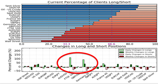 USD Shakes Off Sellers On Hawkish Fed, BoE Follows Suit Lifting GBP