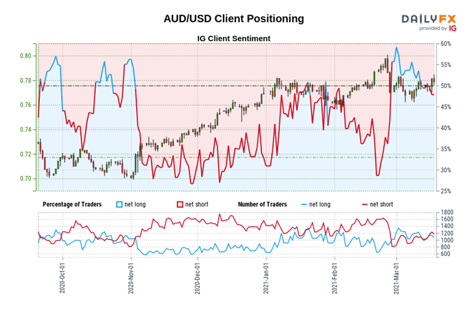 Prakiraan Dolar Australia: Kepingan Berlanjut di Dekat Garis Tren Pandemi - Penyiapan dalam AUD / JPY, AUD / USD