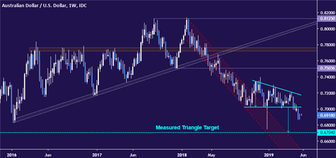 AUDUSD chart - weekly