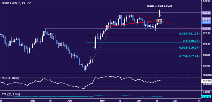 EUR/JPY Strategy: Down Trend May Be Resuming After Bounce