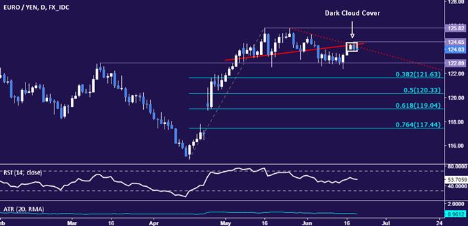 EUR/JPY-Strategie: Abwärtstrend könnte sich nach Sprung fortsetzen
