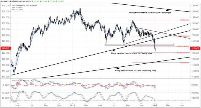 japanese yen forecast eur/jpy forecast
