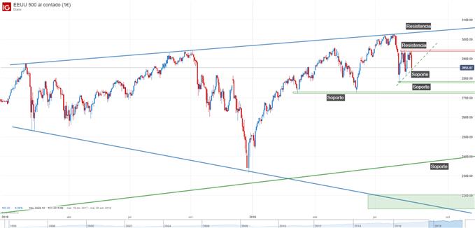 Gráfico técnico S&P 500
