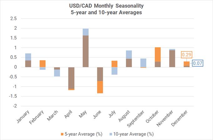 Xu hướng thời vụ theo tháng của cặp USD/CAD ( trung bình 5-10 năm)
