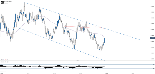 NZDCAD Weekly Chart with 50 and 200 Day Moving Average