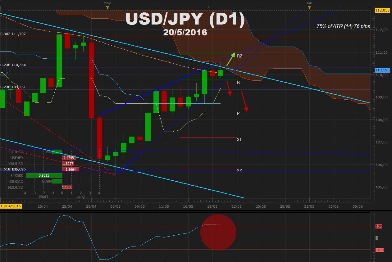 USDJPY completa la fase correctiva en 110.00 y espera cifras de inflación de Japón