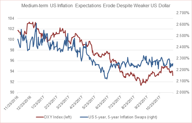US Assets Taking Divergent Paths: Stocks Look Healthy, the Dollar Doesn't