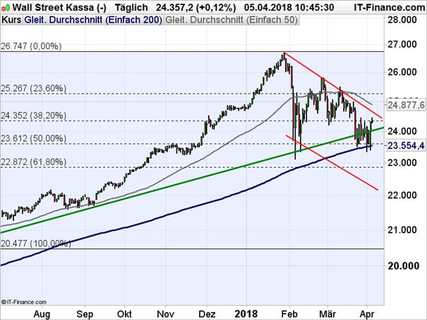 Dow Jones: Auf die 200-Tage-Linie ist Verlass