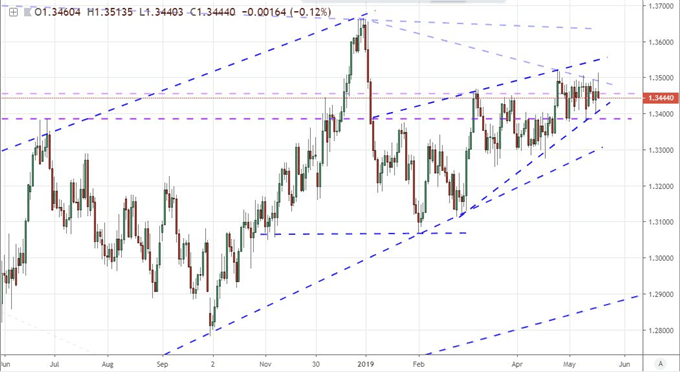S&P 500, USDCNH and EURGBP Nexus of Speculative Interest Next Week