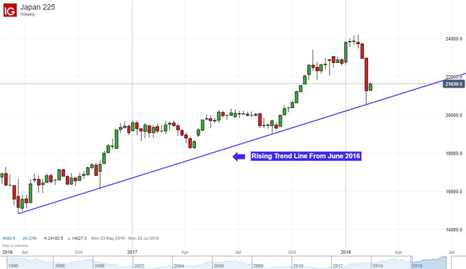 Nikkei 225 Technical Analysis: 2016 Rising Trend Line Still Holds