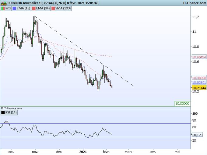 EUR/NOK : L'euro se dirige vers le seuil des 10,00 contre couronne norvégienne
