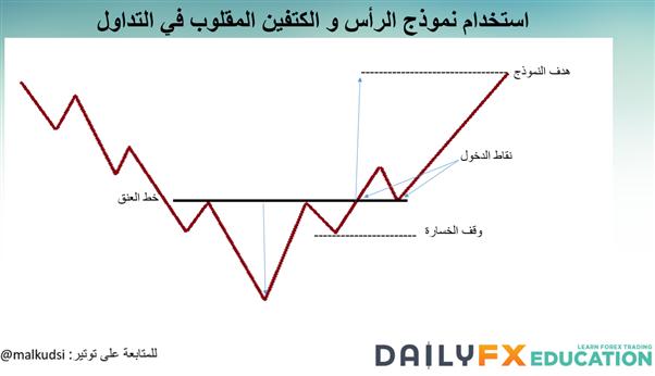 النماذج الانعكاسية (الجزء الأول) والتعرف على اتجاه أسعار العملات باستخدام نموذج الرأس والكتفين