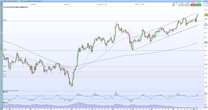 FTSE 100 Price Outlook - Multi-Month Rally Boosted by UK Local Election Results