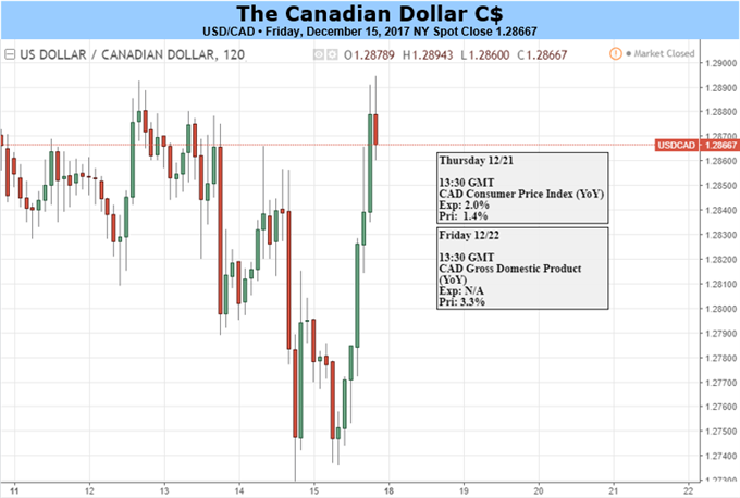 USD/CAD Resilience Vulnerable to Strong Canada Inflation Figures