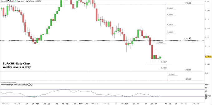 EUR/CHF price daily chart 26-06-19 Zoomed in