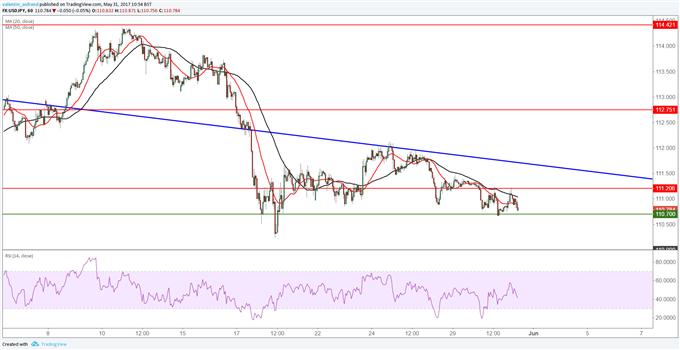 USD/JPY : les deux devises font pressions sur le cours et pourraient le ramener à 110