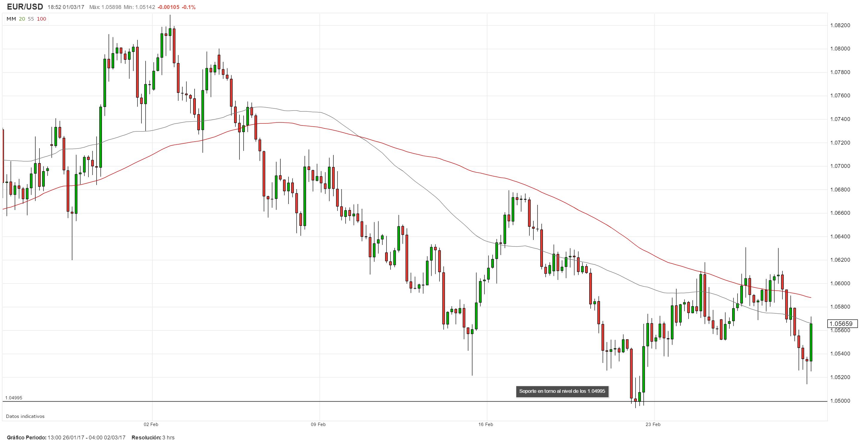 Mercados financieros aguardan el discurso de Yellen; EUS/USD peligra la zona de 1.0500