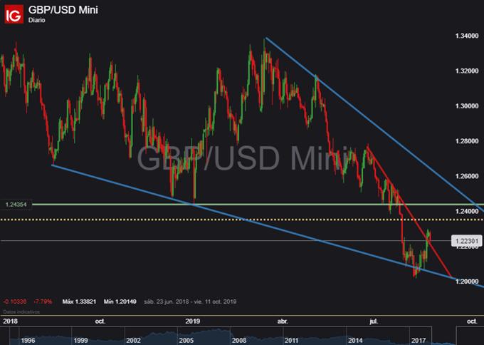 Gráfico diario GBP/USD - 26/08/2019