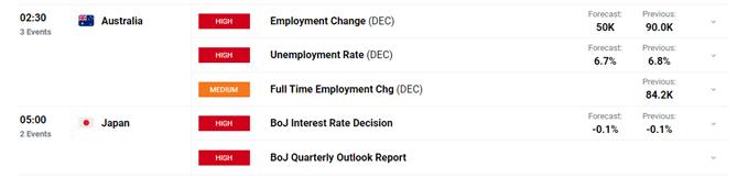 AUD and JPY economic calendar