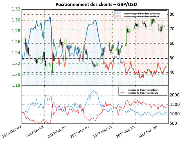 Le Sentiment des traders continue de fournir des signaux divergeants pour le GBP/USD