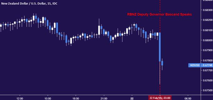 New Zealand Dollar vs US Dollar chart - 15min