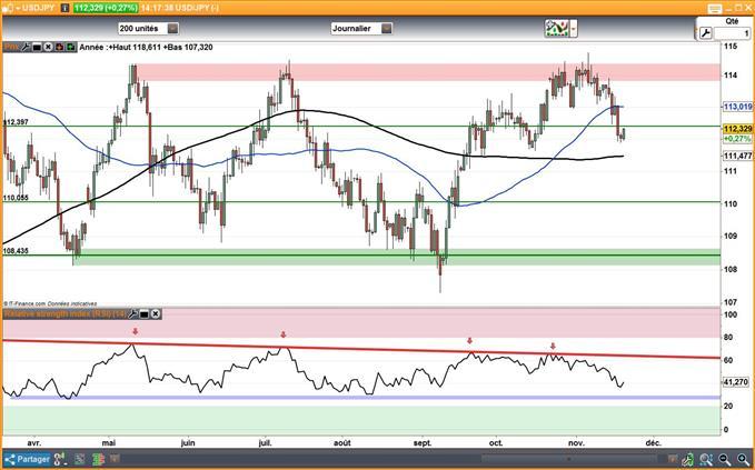 USD/JPY : Le Yen superforme en attendant la Fed