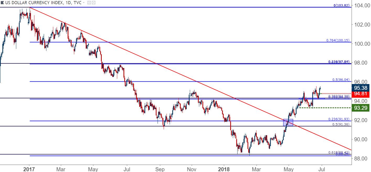 Us Dollar Daily Chart Bullish Continuation Potential After Q2 Shift