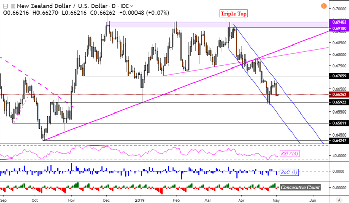 NZD/USD Downtrend Resumes on Fed as Asia Markets Brace, JPY May Gain