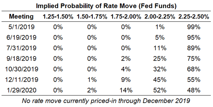 fed rate expectations, usd rate expectations, federal reserve rate cut odds, fed rate cut odds
