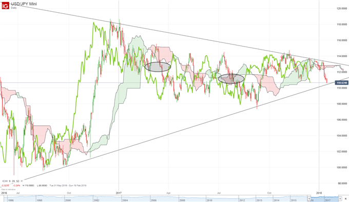 USD/JPY Rate Forecast: USD Weakness Dominates 2018 Open