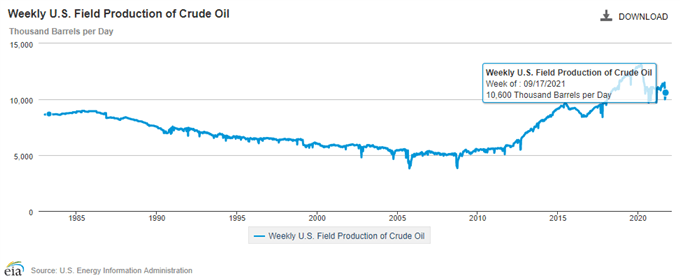 Oil Q4 Fundamental Forecast: Stronger Demand to Be Met with Limited Supply