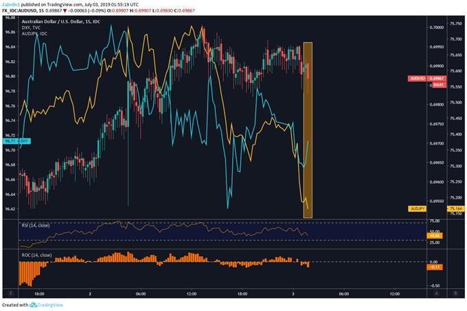 Chart Showing AUDUSD, AUDJPY, USD Index