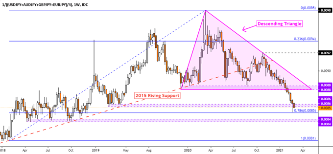 Japanese Yen Outlook: USD/JPY May Fall But Broader Path Remains Bullish