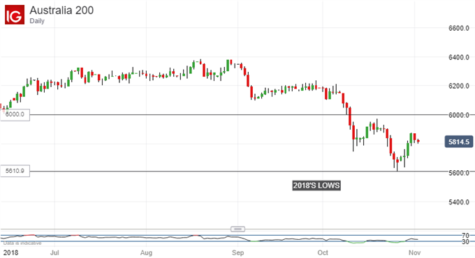 Fading uptick? ASX 200 Index, Daily Chart
